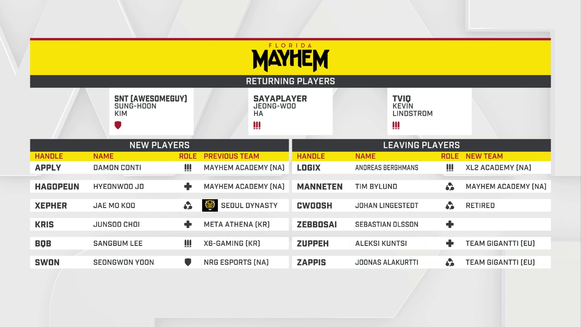 Vorschau zur Overwatch League 2019: Florida Mayhem