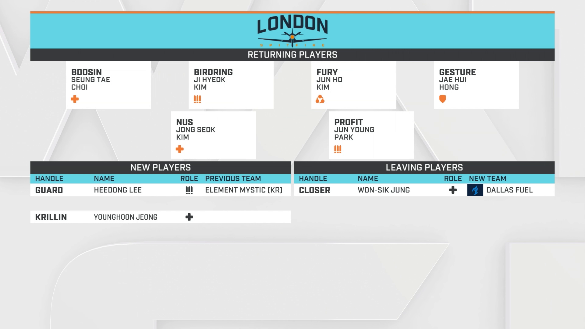 Vorschau zur Overwatch League 2019: London Spitfire