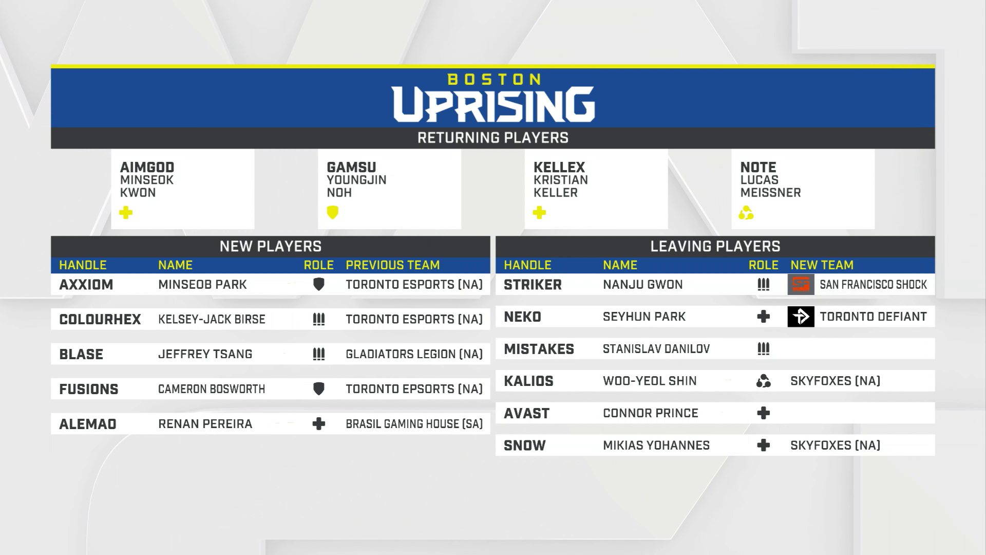 Vorschau zur Overwatch League 2019: Boston Uprising