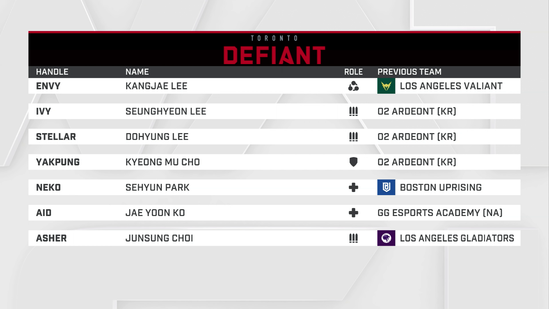 Overwatch League 2019 Preview: Toronto Defiant