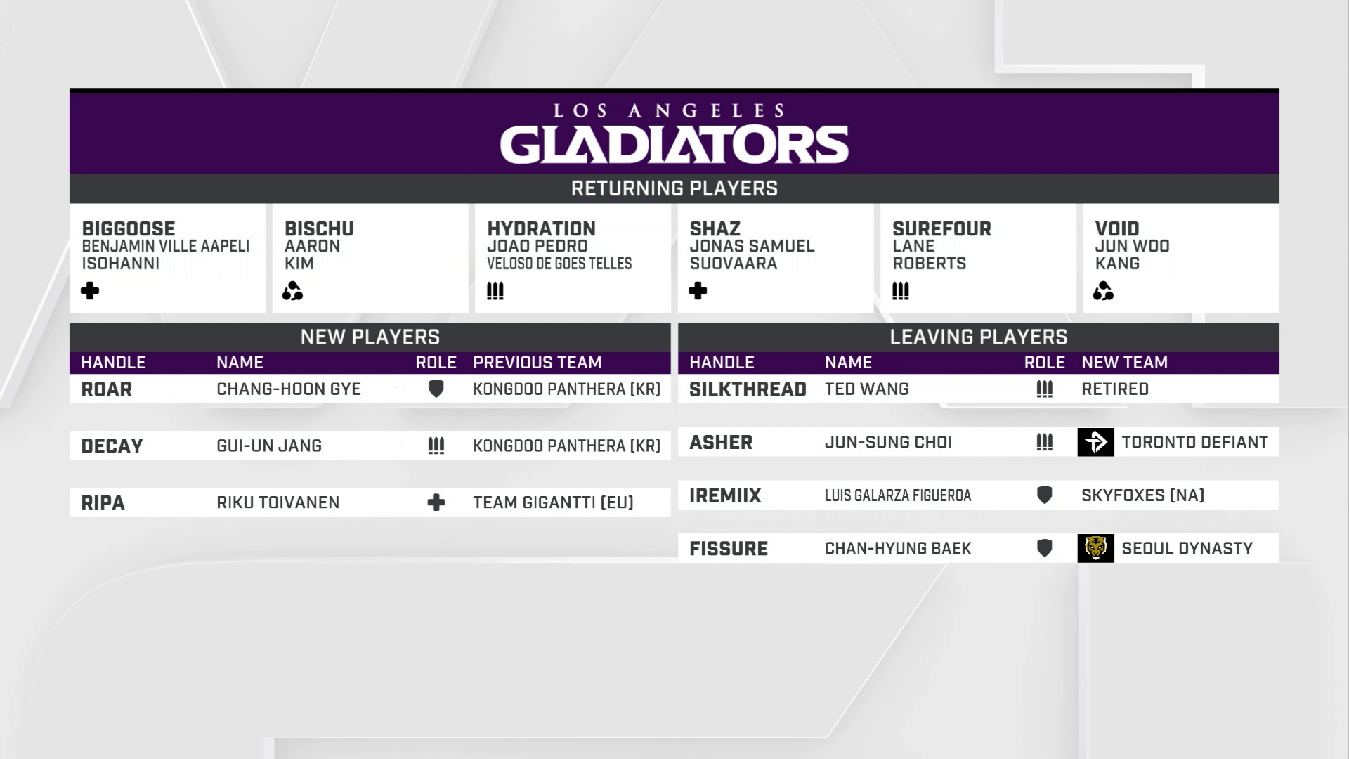 Vorschau zur Overwatch League 2019: Los Angeles Gladiators